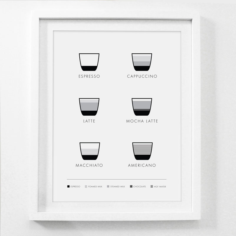15 Coffee Posters To Hang Above Your Coffee Station // Master the 6 most common espresso drinks with the help of this minimalist coffee poster.